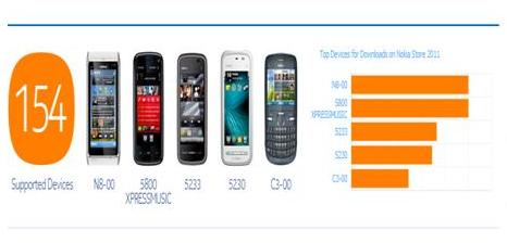 5 Handphone Nokia Terbanyak Download Di Nokia Store