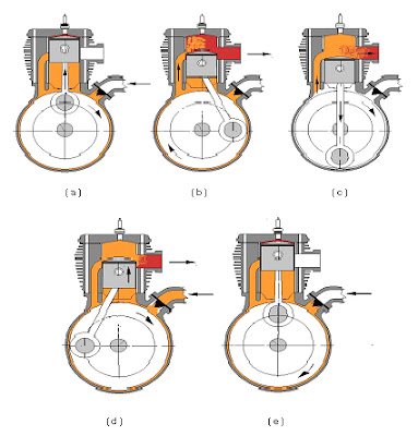 Prinsip Kerja Motor Bensin 2 tak