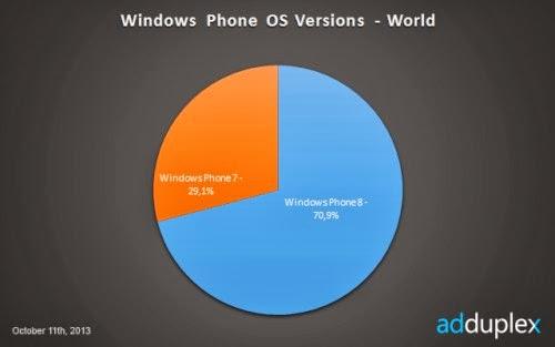 Il mercato degli smartphone con sistema operativo di Microsoft è sviluppato molto sui device WP8 e non sui device WP7