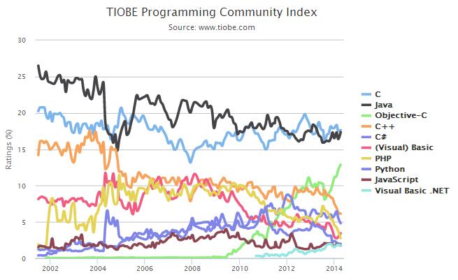 Rating de Lenguajes de Programación Más Populares - Abril de 2014