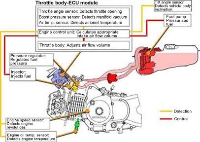 Honda fuel injection irit murah motorcycles   honda