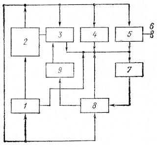 Упрощенная функциональная схема СПУ