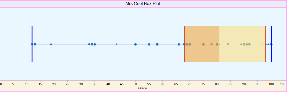 Data Dali: Everything you need to know about Box and Whisker Plots