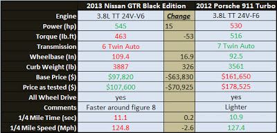 Spec Comparison Race Nissan GTR Porsche 911 Turbo