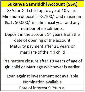 Sukanya Samriddhi Account (SSA)