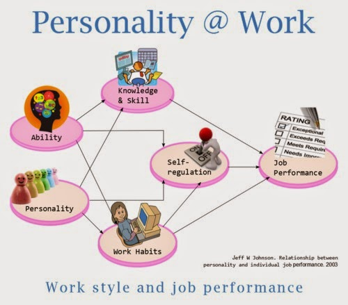 Work style, ability and job performance