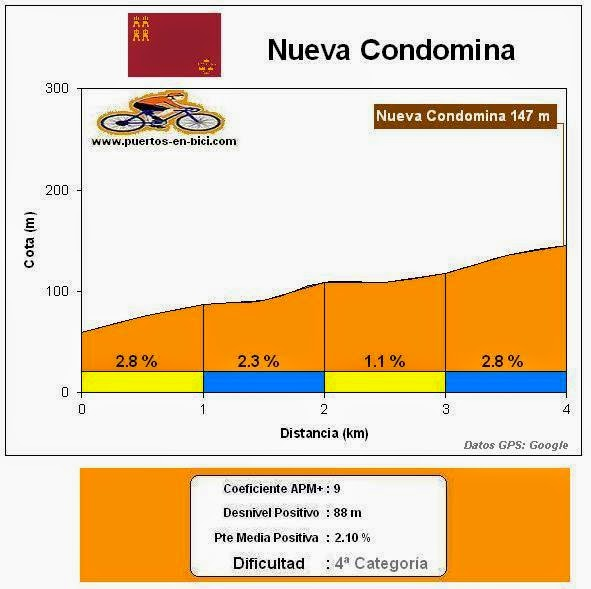 perfil Alto Nueva Condomina