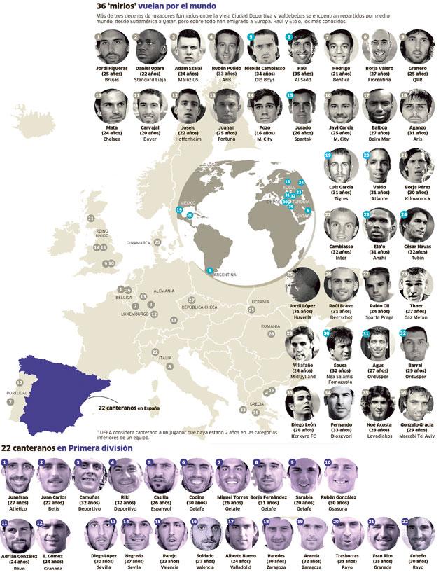 El Real Madrid forma jugadores para otros equipos