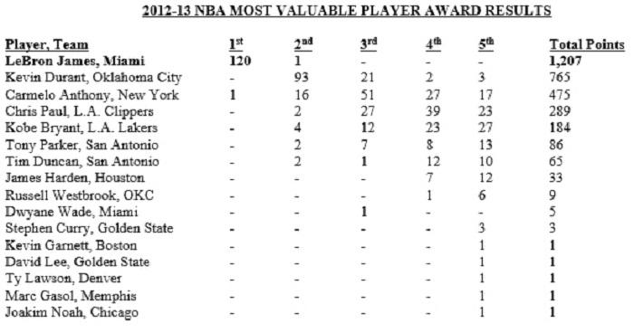 MVP Votes