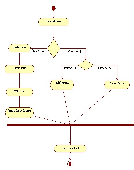 uml diagrams for college school course administration  study pointactivity diagram for courseware