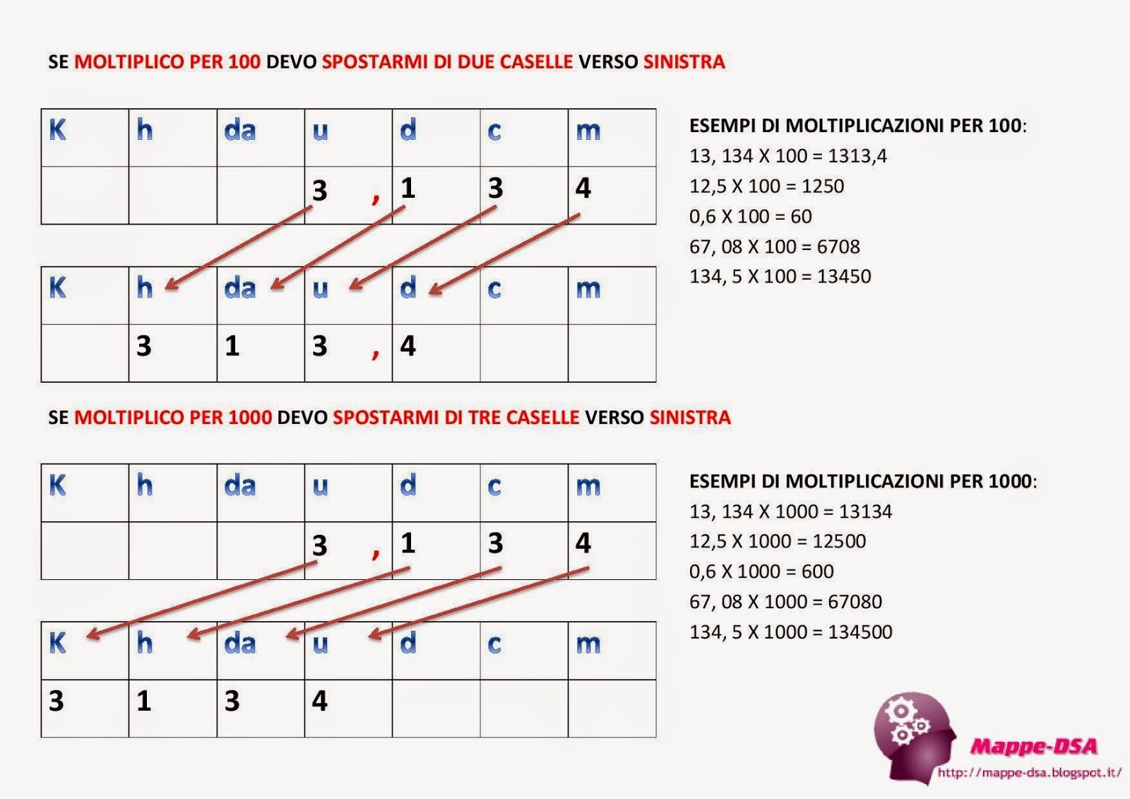 mappa schema tabella dsa dislessia moltiplicazioni 10 100 1000 matematica elementari