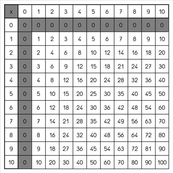 Coloriage table de multiplication new calendar template site - Table de multiplication vierge a imprimer ...