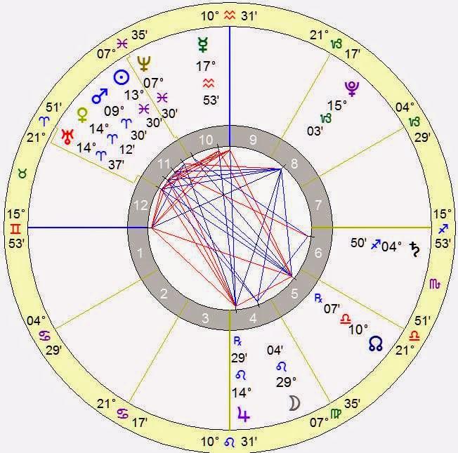 Natal Horoscope Astrology Horoscope Birthday March 4 2015