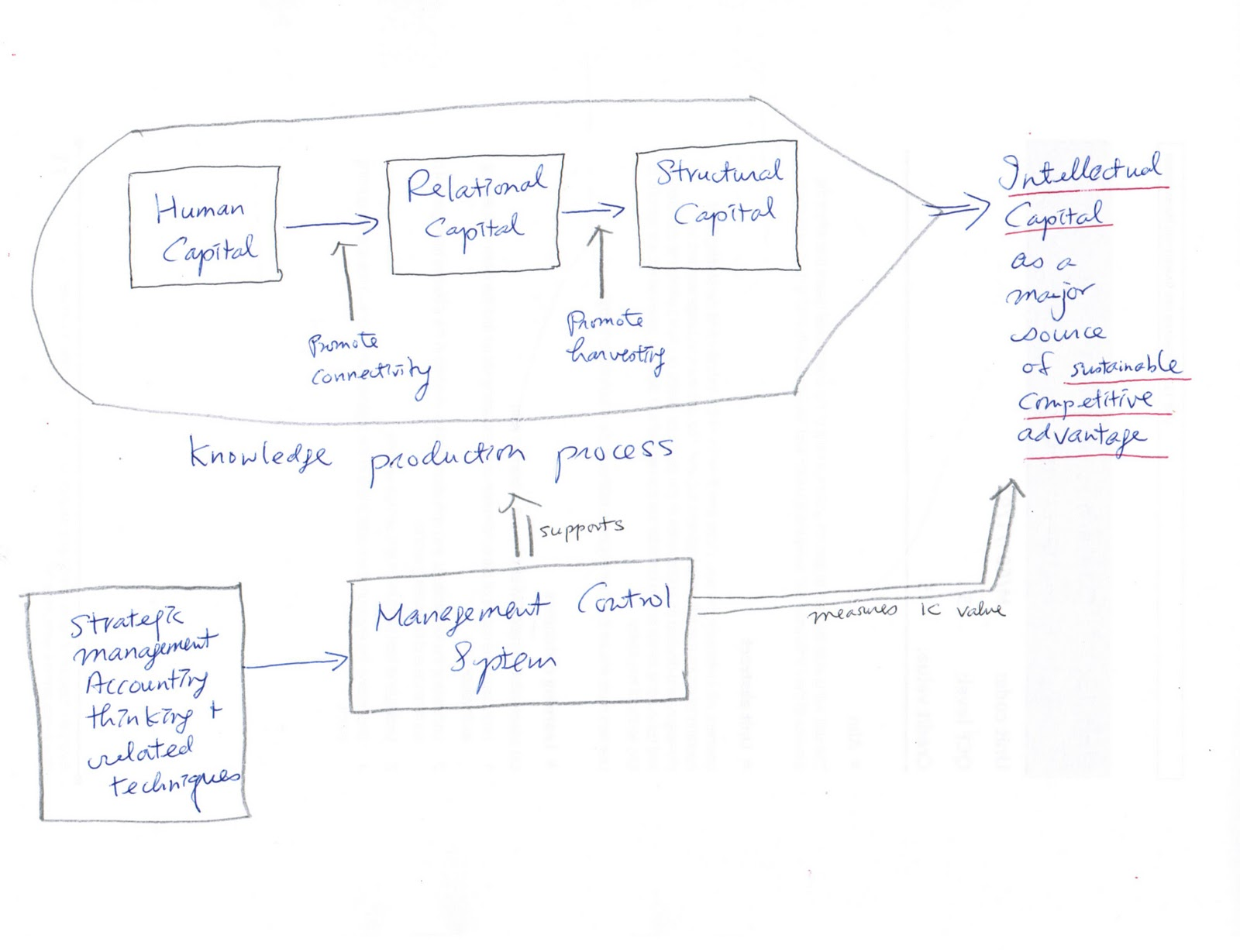 Intellectual capital literature review measurement reporting and management