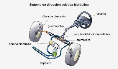 Posibles causas y soluciones a la vibración en la dirección del vehículo