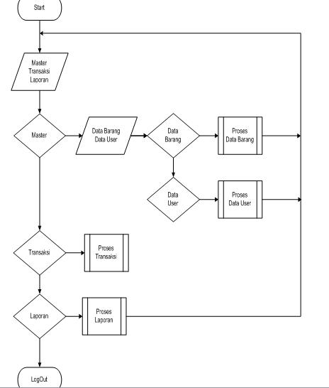 contoh makalah vb 2 atau visual basic sistem penjualan hp