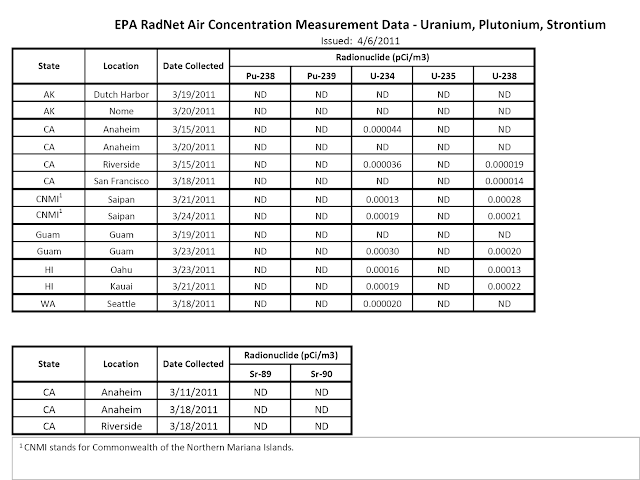http://1.bp.blogspot.com/-ie4OzTf8Oy0/T2hOa6j5AII/AAAAAAAAHm4/5mrto-XFFyA/s640/EPA+RADNET+DATA.png