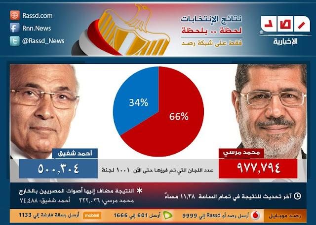 اخر نتيجة للانتخابات