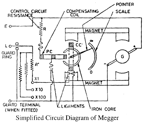 Electrical Topics Construction And Working Of Megger