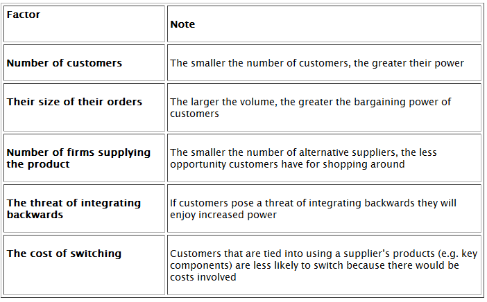 Bargaining power of customers examples
