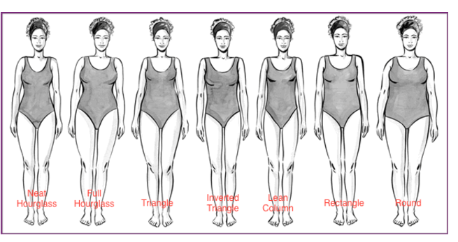 Find Your Body Shape