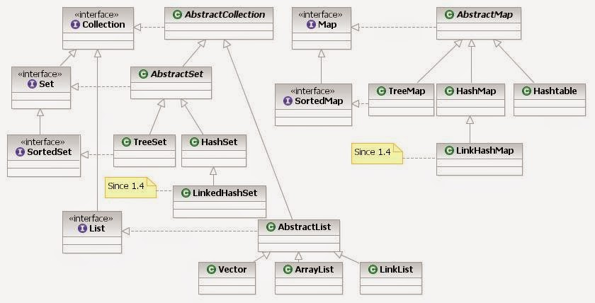java collection interfaces or hierarchy - Frequently Asked Interview Questions And Answers