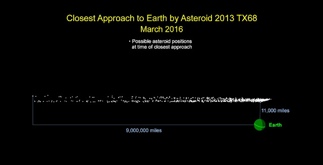 Graphic indicates the cloud of possible locations asteroid 2013 TX68 will be in at the time of its closest approach to Earth during its safe flyby of our planet on March 5. Image credit: NASA/JPL-Caltech