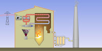 An illustration of how post-combustion capture of carbon would work at a conventional coal-fired power station. (Image Credit: CSIRO via Wikimedia Commons) Click to Enlarge.