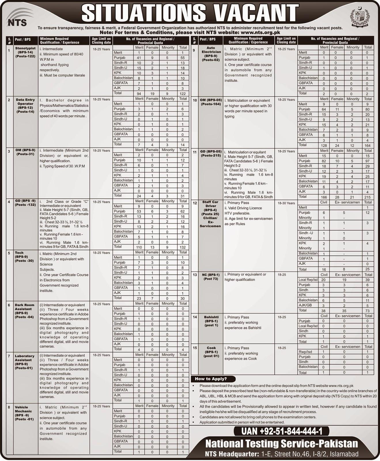 Federal Govt Jobs in Pakistan