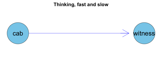 Hit and run. Think Bayes!