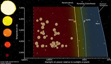 دامنه ناهیدی: کمربند زیست ناپذیر پیرامون ستارگان