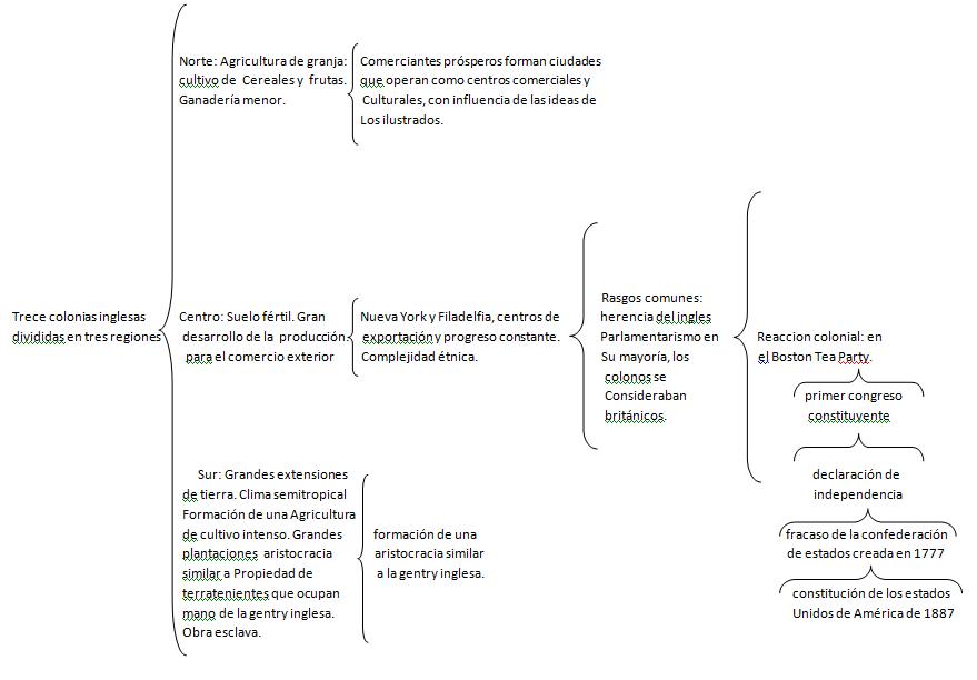 Historia cuadro sinoptico for Como hacer un cuadro de areas arquitectura