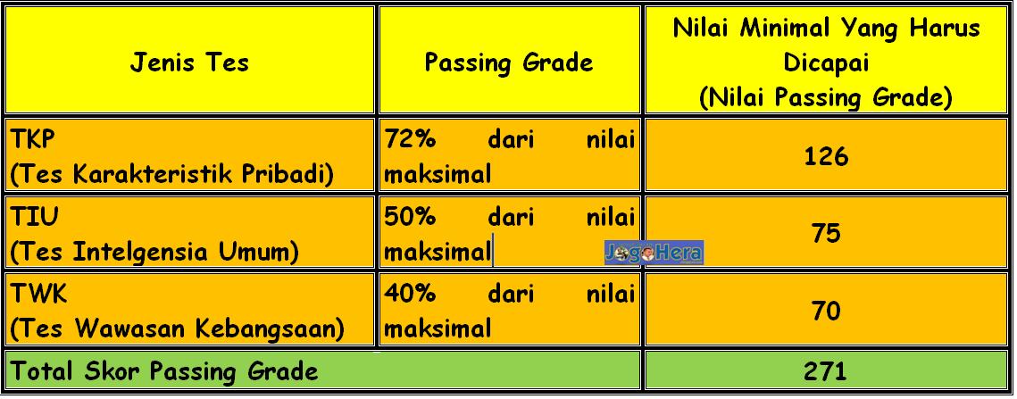 Passing Grade Cpns 2015 Berbagi Apa Saja