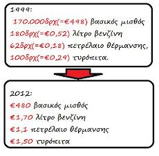 1999 | 2012