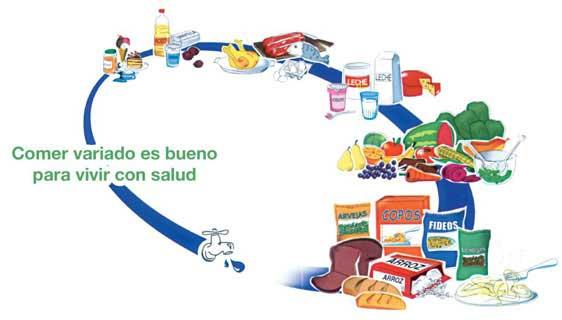 Pirámide alimenticia y Óvalo nutricional. Secuencia didáctica ...