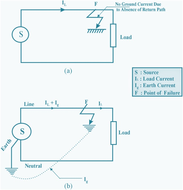 Why induction motor star point not grounded in industries for Motor ground fault protection