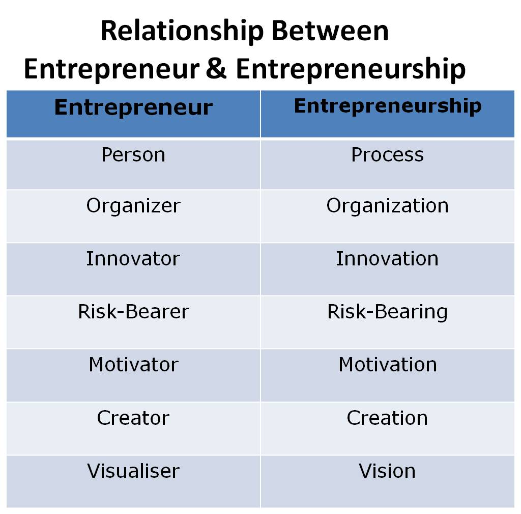 explain the relationship between entrepreneurship innovation Entrepreneurship: potential partners or distant cousins but the relationship between creativity, innovation and innovation and entrepreneurship demand.