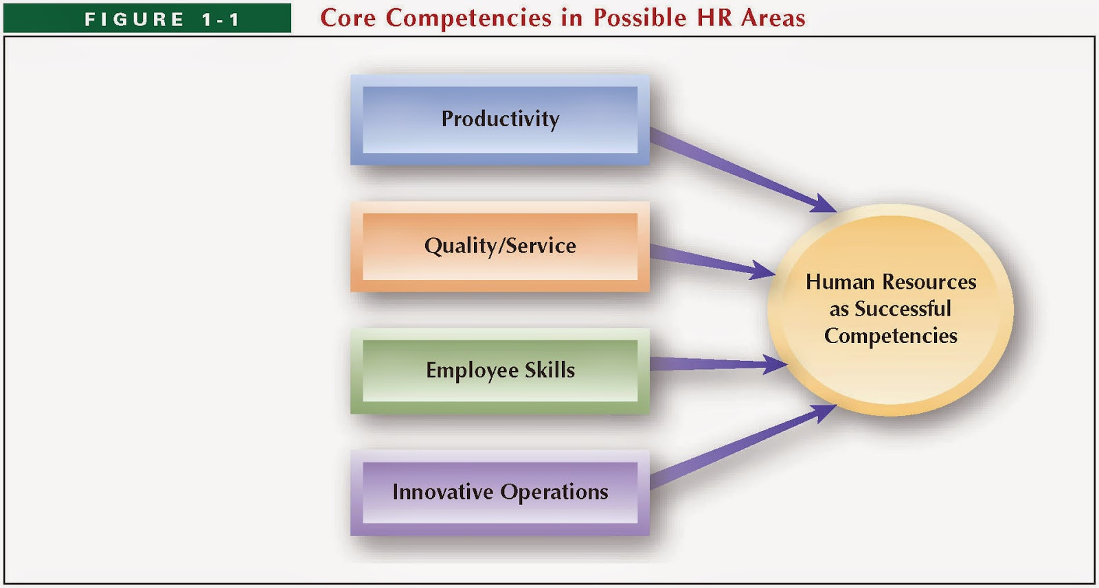 an overview of the human resources regarding the hr organizational skills Study our human & resources resume examples and snag an interview in no strong organization and communication skills how to write the resume summary.