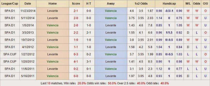 Kèo thơm cá cược Valencia vs Levante