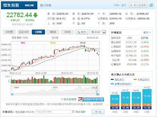 中国株コバンザメ投資 香港ハンセン指数20130222