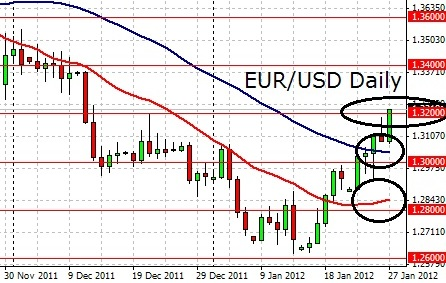 Forex eur usd weekly forecast