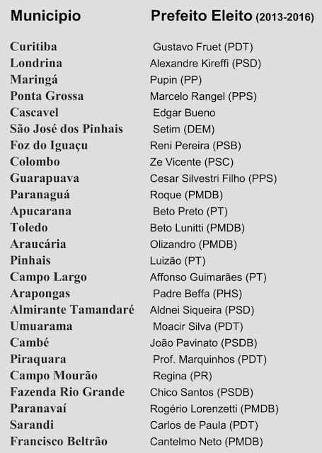 399 cidades do Paraná, os 25 Prefeitos Eleitos nas 25 maiores cidades Estado.