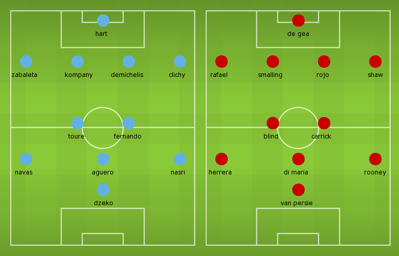 Possible Line-ups, Stats, Form Guide: Manchester City vs Manchester United