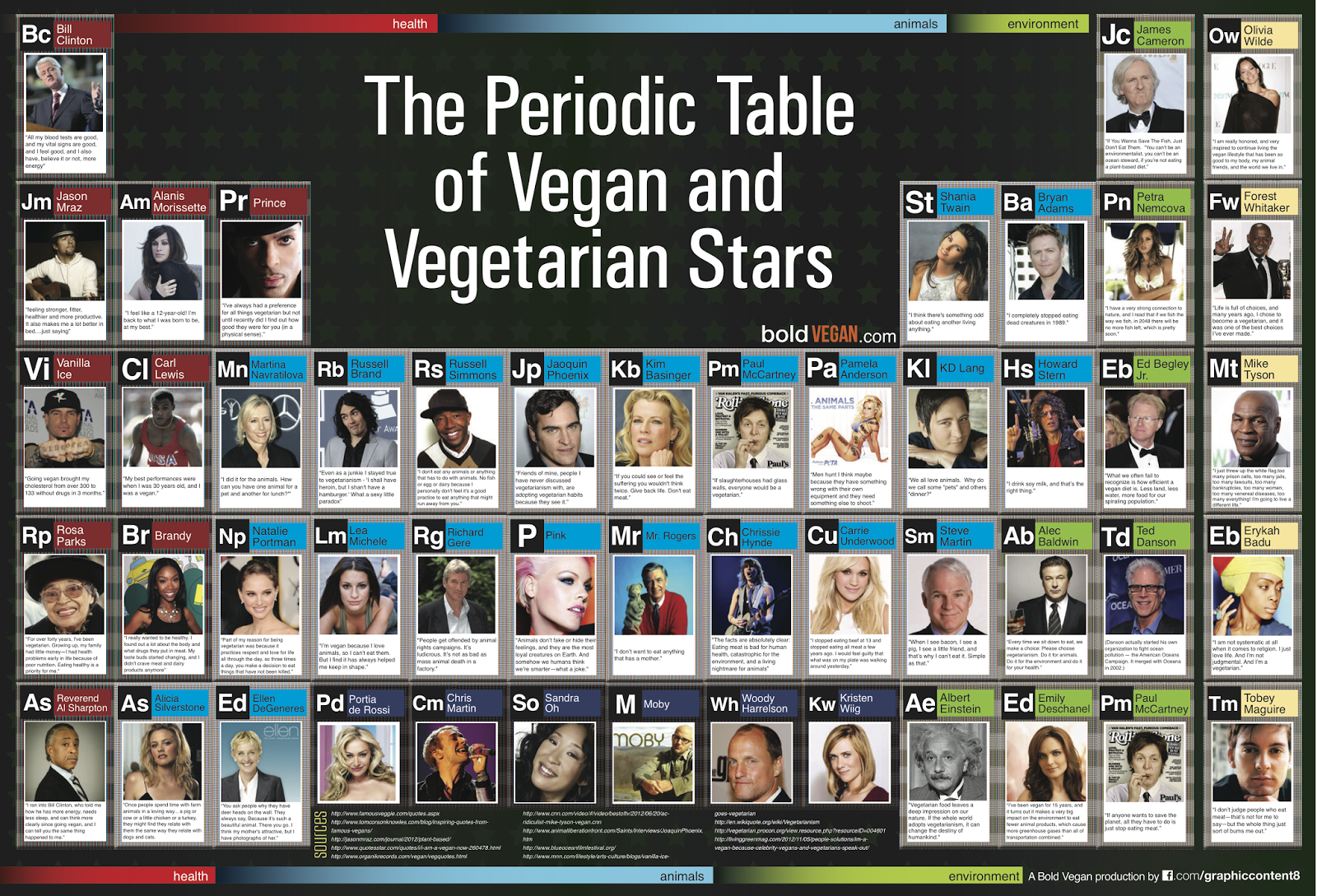 the-periodic-table-of-vegan-and-vegetarian-stars_50ad3cb8f07cb.png