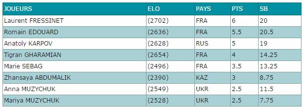 Le classement des qualifications après la ronde 8