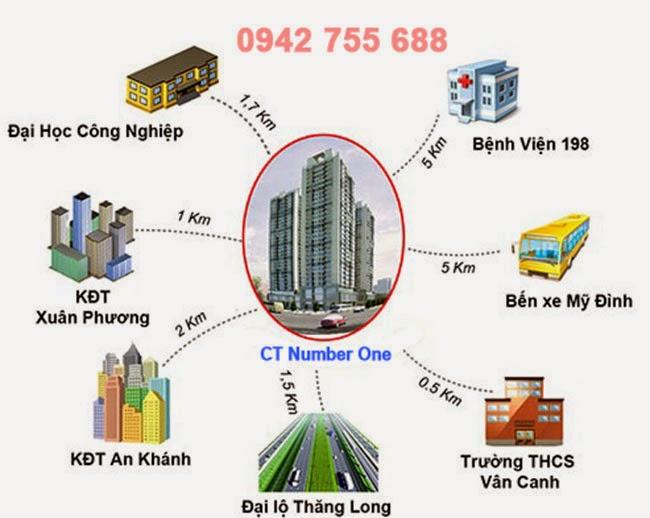 liên kết khu vực chung cư ct number one