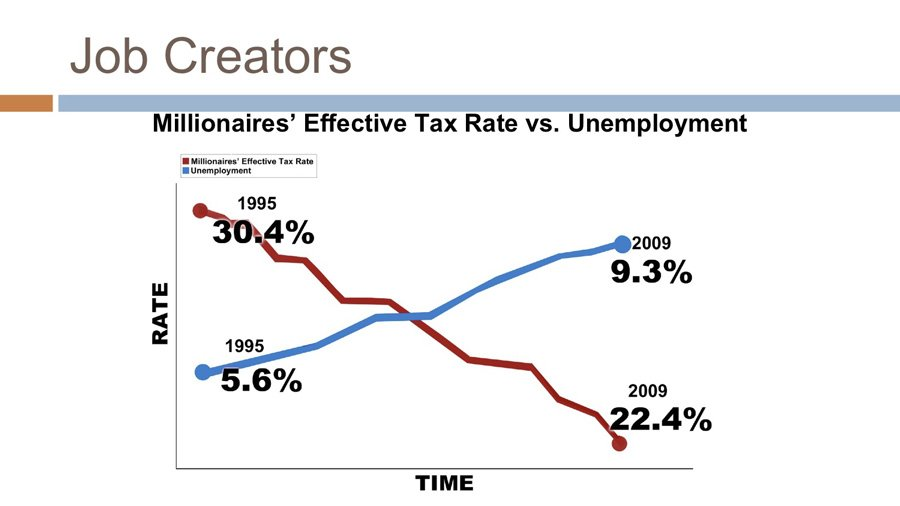 tax cuts do not create jobs
