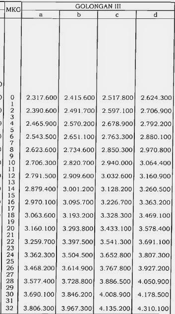 Tabel Daftar Kenaikan Gaji PNS Tahun 2014 Berdasarkan PP Nomor 34