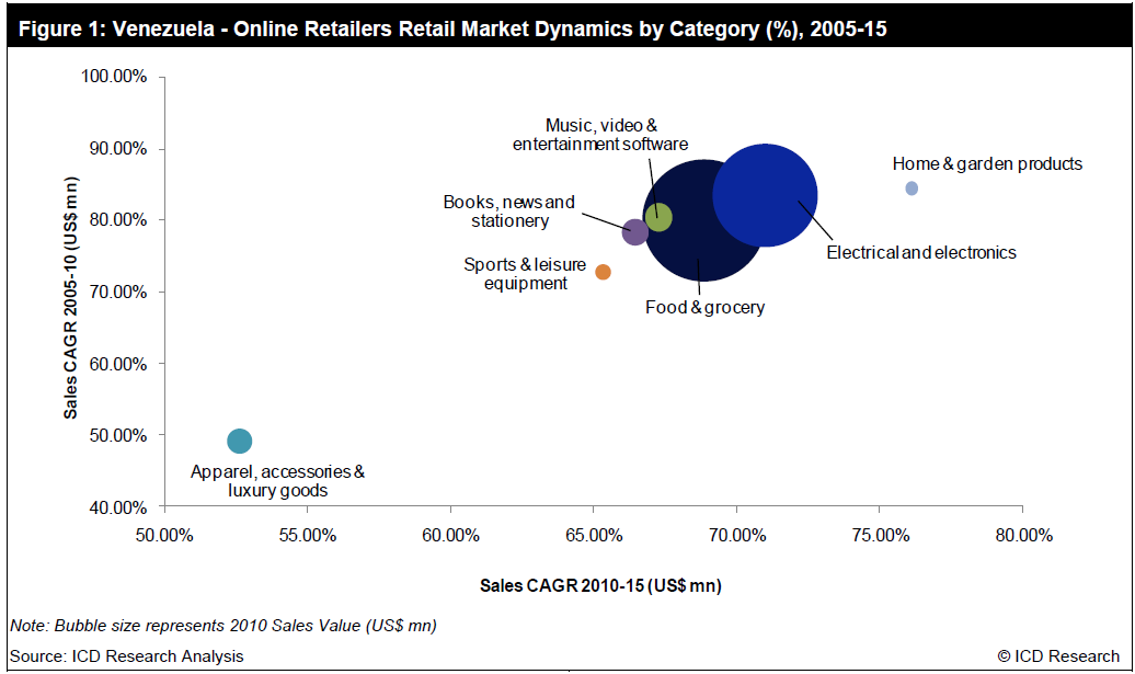 Industry Review Report Store: Online Retailers in Venezuela: Market ...