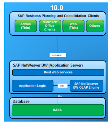 How does SAP BPC 10 on HANA look like ? - SAP HANA TUTORIALS FREE